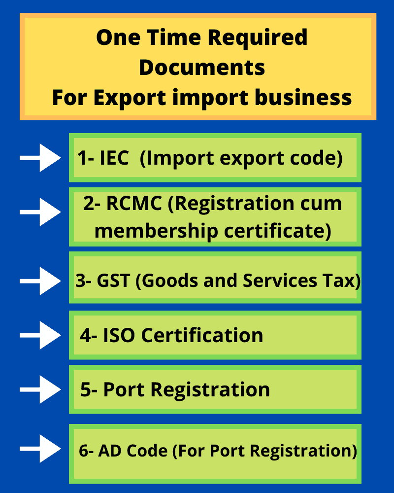 one time required export business documents list