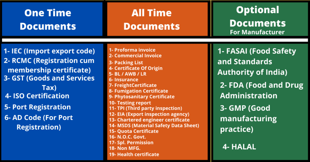 export business all time required documents list