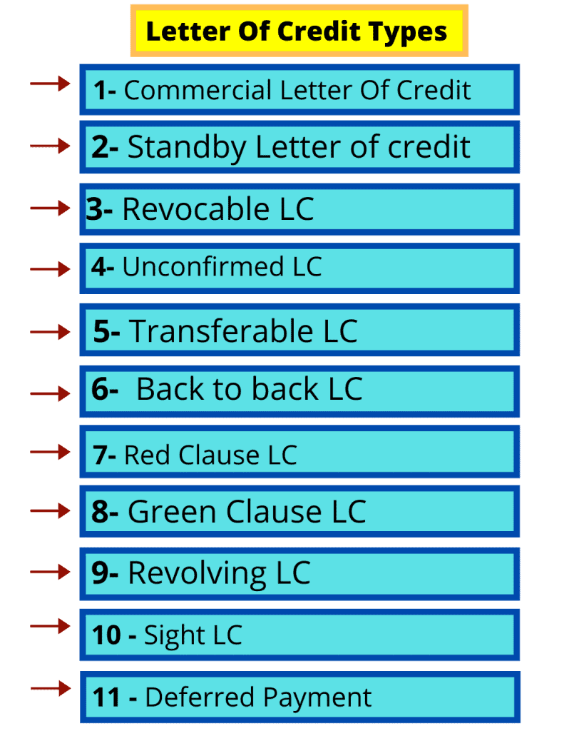 Types of letter of credit types list image