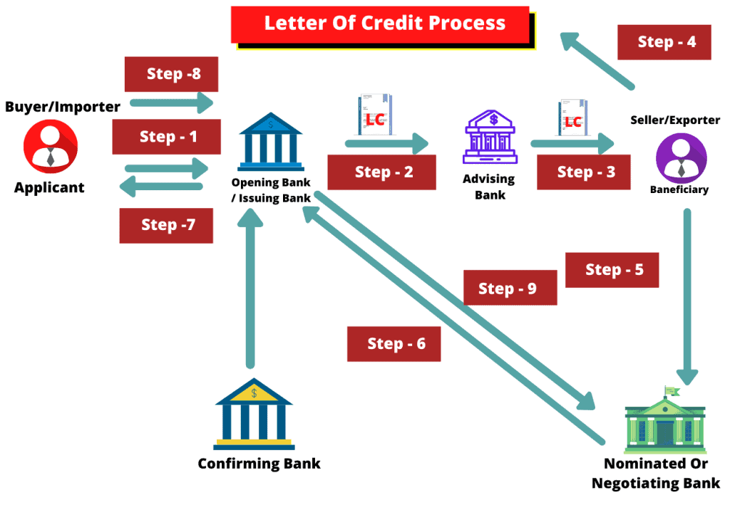 letter of credit process image