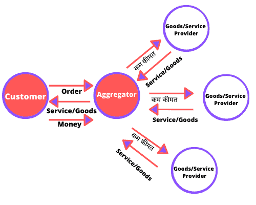 aggregator business model working chart image