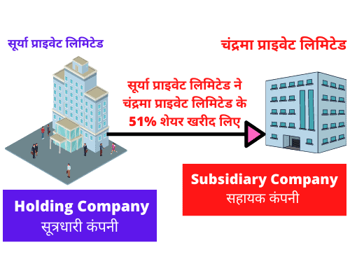 holding company meaning in hindi